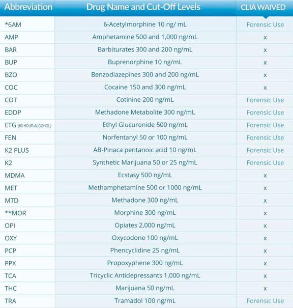 VistaFlow Drug List